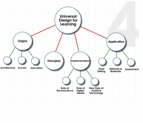 differentiated instruction and universal design for learning