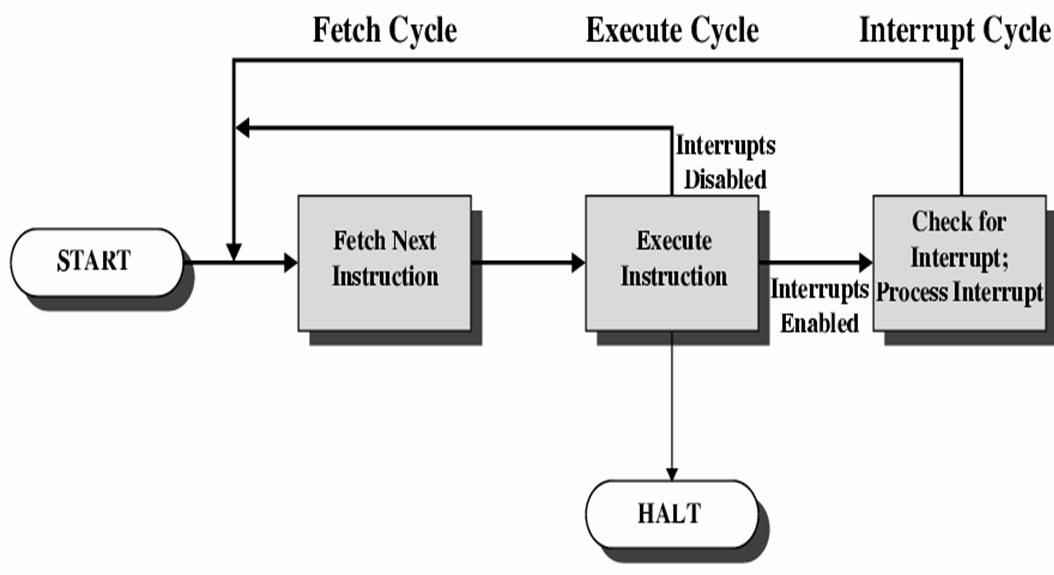 explain instruction cycle with interrupts