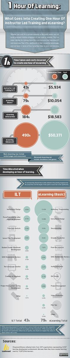 instructional design training courses uk