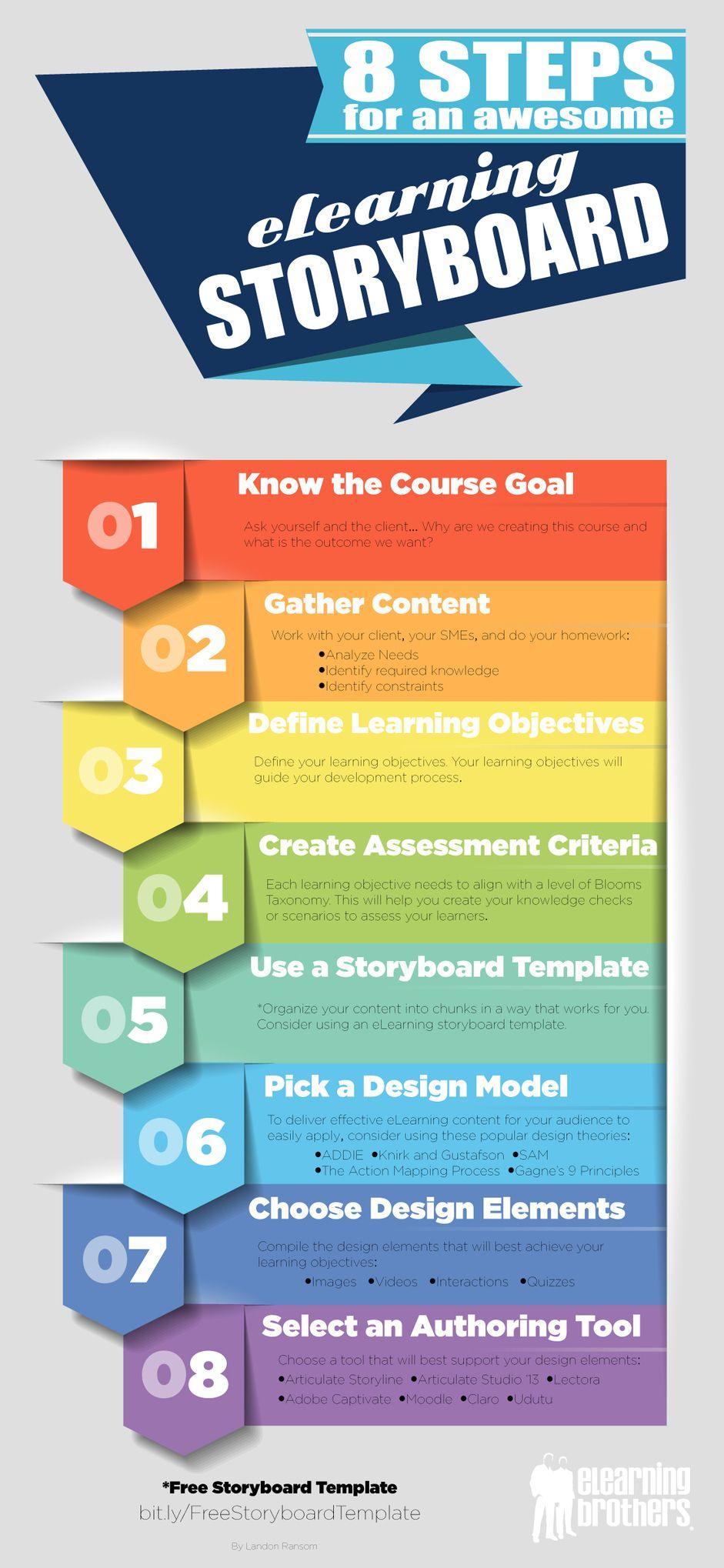 online instructional design degree canada
